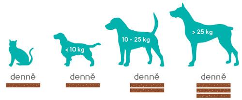 dávkování keparen pro psy
