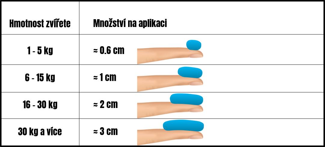 mnozstvi_gelu